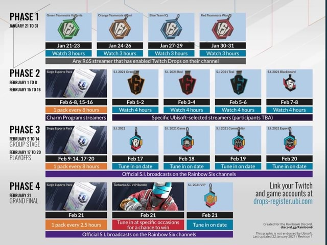 PHASE 1 JANUARY 21 31 Orange Teammate Team Red Teammate Jan 21 23 Jan 24 26 Jan 27 29 Jan 30 31 Watch 3hours I ours Any streamer that has enabled Twitch Drops on their channel v. w $1.2021 Orar Red 1.2021 Teal 1.2021 rs Wate ours PHASE 2 FEBRUARY FEBRUARY 15 Feb 6 8, 15 16 pack every 8 hours Charm Program streamers PHASE 3 FEBRUARY 14 GROUP STAGE FEBRUARY 17 20 Tpack every Feb 9 14, 17 20 hours Feb 1 2 Feb 3 4 Feb 5 6 Feb 7 8 every Watch 4 hours Watch rs Watch 4 hours Watch 4 hours. Specific Ubisoft selected streamers participants TBA GameI $1.2021 Feb 19 Feb 20 every hours Tune on date Tune mondate I Tuneinondate Tuneinon date Official broadcasts on the Rainbow Six channels Link your Twitch and game accounts at PHASE 4 FEBRUARY 21 Feb 21 Feb 21 Tune dare Tune in at specific occasions for