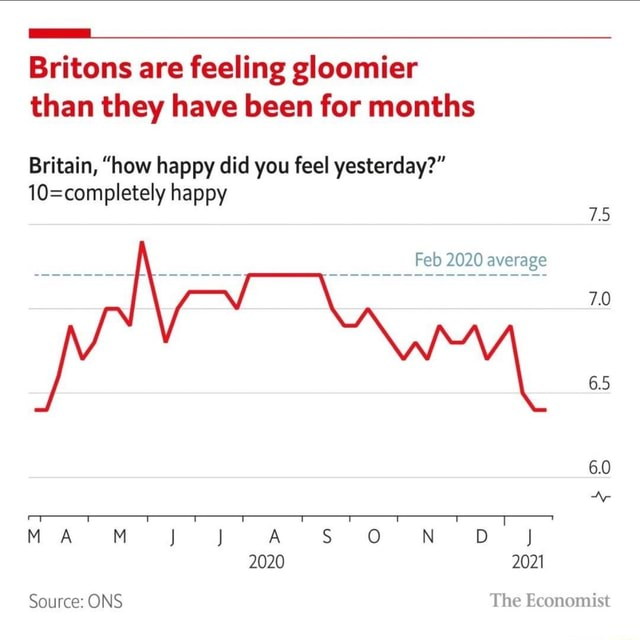 Britons are feeling gloomier than they have been for months Britain, how happy did you feel yesterday  happy Feb 2020 average 2020 2021 70 6.5 6.0 Ap MA DJ Source ONS The Economist memes