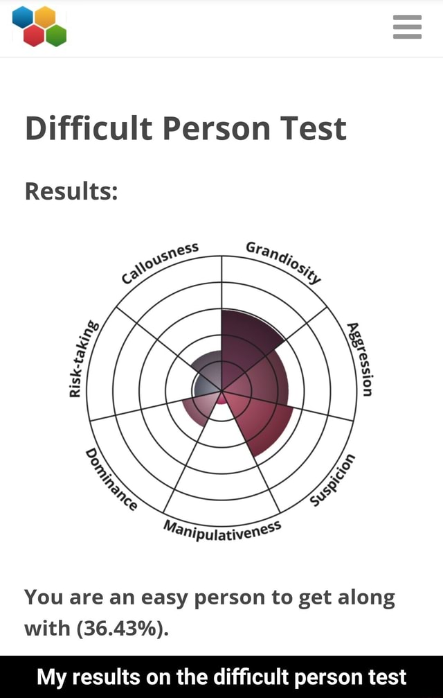 Se Difficult Person Test Results You are an easy person to get along with 36.43% . My results on the difficult person test  My results on the difficult person test memes