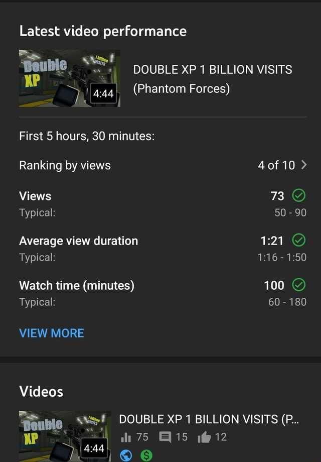 Latest performance Vit, t Double. DOUBLE XP BILLION VISITS KP 4  Phantom Forces First 5 hours, 30 minutes Ranking by views 4 of 10  Views 73 Y Typical 50  90 Average view duration Typical  Watch time minutes 100 Typical 60  180 VIEW MORE Pouble DOUBLE XP 1 BILLION VISITS P 75 12 memes