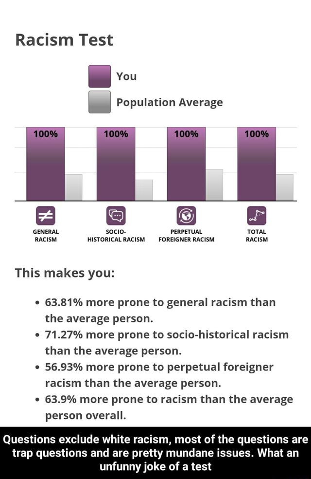 Racism Test You Population Average 68  and  GENERAL socio PERPETUAL TOTAL RACISM HISTORICAL RACISM FOREIGNER RACISM RACISM This makes you 63.81% more prone to general racism than the average person. 71.27% more prone to socio historical racism than the average person. 56.93% more prone to perpetual foreigner racism than the average person. 63.9% more prone to racism than the average person overall. Questions exclude white racism, most of the questions are trap questions and are pretty mundane issues. What an unfunny joke of a test  Questions exclude white racism, most of the questions are trap questions and are pretty mundane issues. What an unfunny joke of a test memes