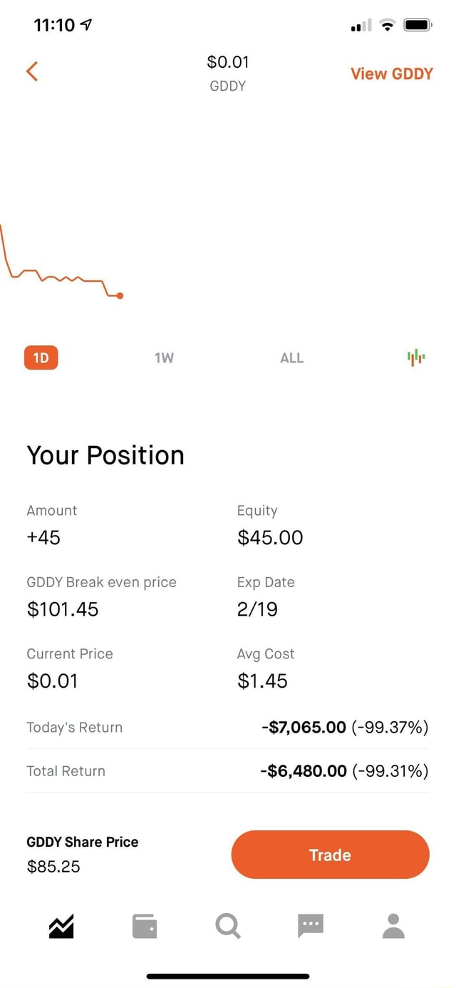 $0.01 View GDDY ALL Your Position Amount Equity 45 $45.00 GDDY Break even price Exp Date $101.45 $0.01 Current Price Avg Cost $1.45 Today's Return $7,065.00  99.37% Total Return $6,480.00  99.31% GDDY Share Price Trad raae $85.25 Q Fa memes