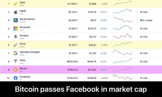 $132.19 $218.73 $26.67 Saudi Siver Google Bitcoin passes Facebook in market cap Bitcoin passes Facebook in market cap meme