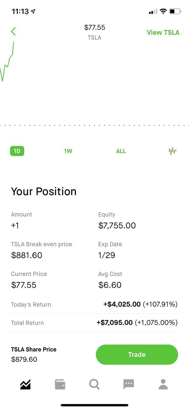 All $77.55 TSLA View TSLA TSLA ALL le Your Position Amount Equity 1 $7,755.00 TSLA Break even price Exp Date $881.60 Current Price Avg Cost $77.55 $6.60 Today's Return $4,025.00 107.91% Total Return $7,095.00 1,075.00% TSLA Share Price Trad $879.60 4 QQ F a memes