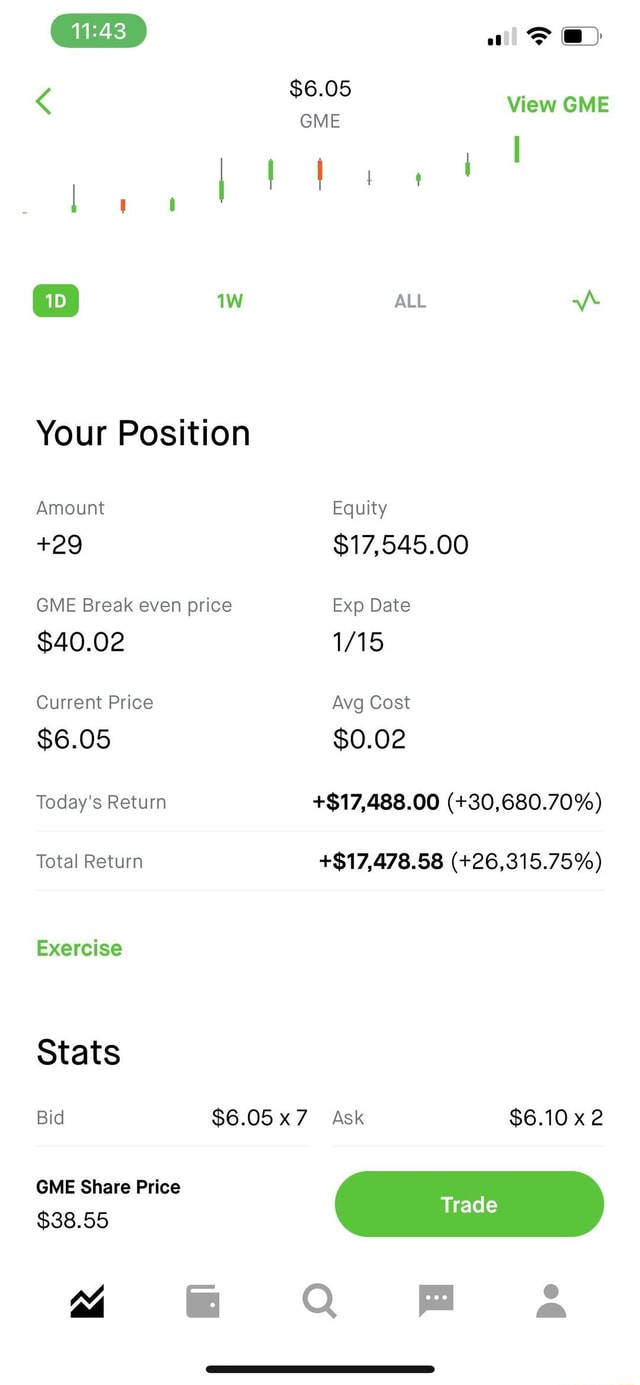 Your Position Amount 29 GME Break even price Exp Date $40.02 Current Price $6.05 Today's Return Total Return $6.05 GME View GME ALL Equity $17,545.00 Exp Date Avg Cost $0.02 Today's Return $17,488.00 30,680.70% $17,478.58 26,315.75% Exercise Stats Bid $6.05x7 Ask $6.10 GME Share Price Trad $38.55 Fa memes